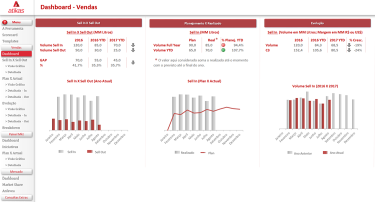 Dashboard de Marketing